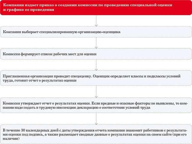 chto-vazhno-znat-lyuboj-organizaczii-o-novoj-speczoczenke-uslovij-truda-2