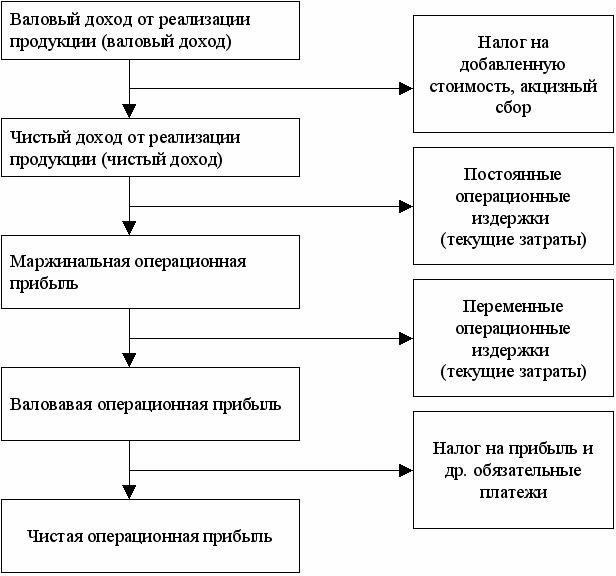 chto-vklyuchayut-v-sebya-operaczionnye-rashody-2