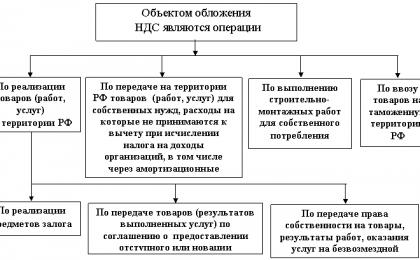 chto-yavlyaetsya-obektom-nalogooblozheniya-po-nds-2