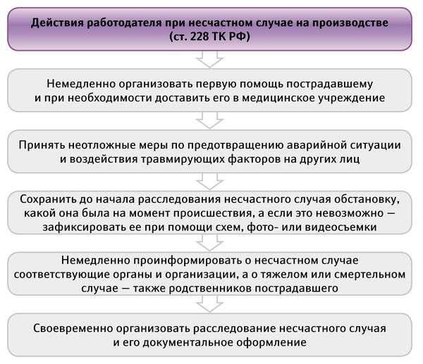 dejstviya-rabotodatelya-pri-neschastnom-sluchae-na-proizvodstve-s-legkoj-stepenyu-tyazhesti-2