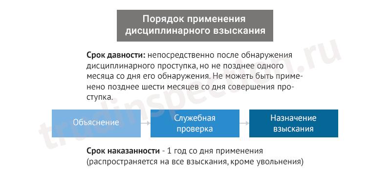 dejstviya-rabotodatelya-pri-privlechenii-rabotnika-k-discziplinarnoj-otvetstvennosti-krome-uvolneniya-2
