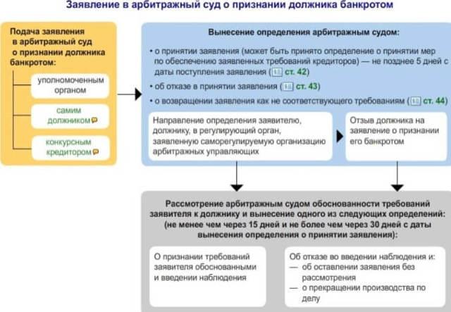 formy-dokumentov-kotorye-neobhodimo-predostavit-v-arbitrazhnyj-sud-dlya-podtverzhdeniya-fakta-bankrotstva-grazhdan-2