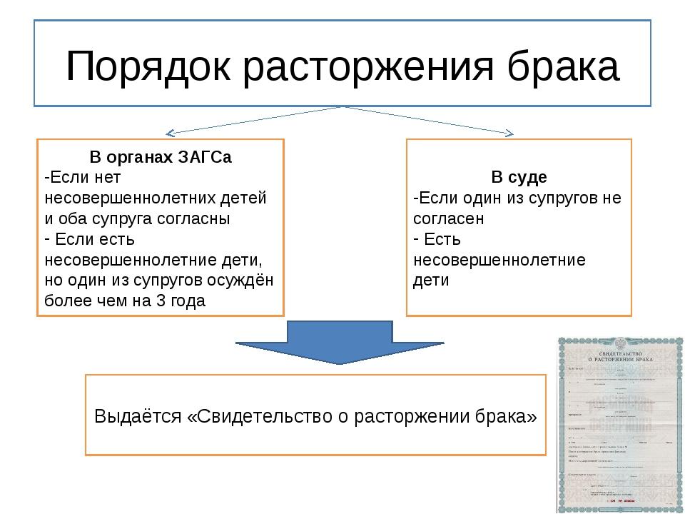 formy-rastorzheniya-braka-2