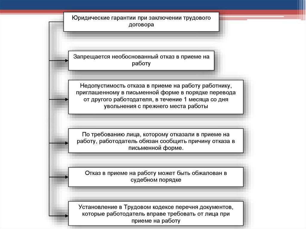 garantii-rabotnikov-pri-prieme-na-rabotu-2