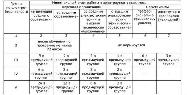 gruppy-po-elektrobezopasnosti-2