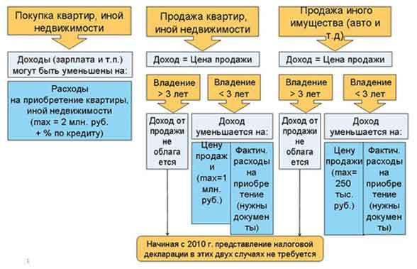 imushhestvennyj-vychet-po-ndfl-2