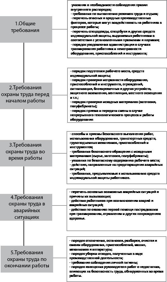 instrukczii-po-ohrane-truda-obyazatelnye-dlya-rabotnikov-i-kontrol-za-ih-soblyudeniem-2
