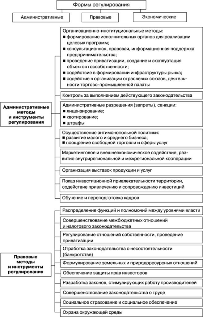 instrumenty-gosudarstvennogo-regulirovaniya-v-oblasti-ohrany-okruzhayushhej-sredy-2