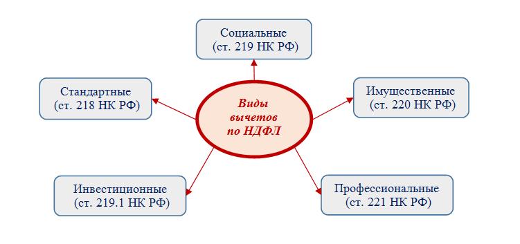investiczionnyj-nalogovyj-vychet-2