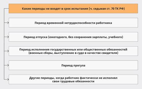 ispytanie-pri-prieme-na-rabotu-2