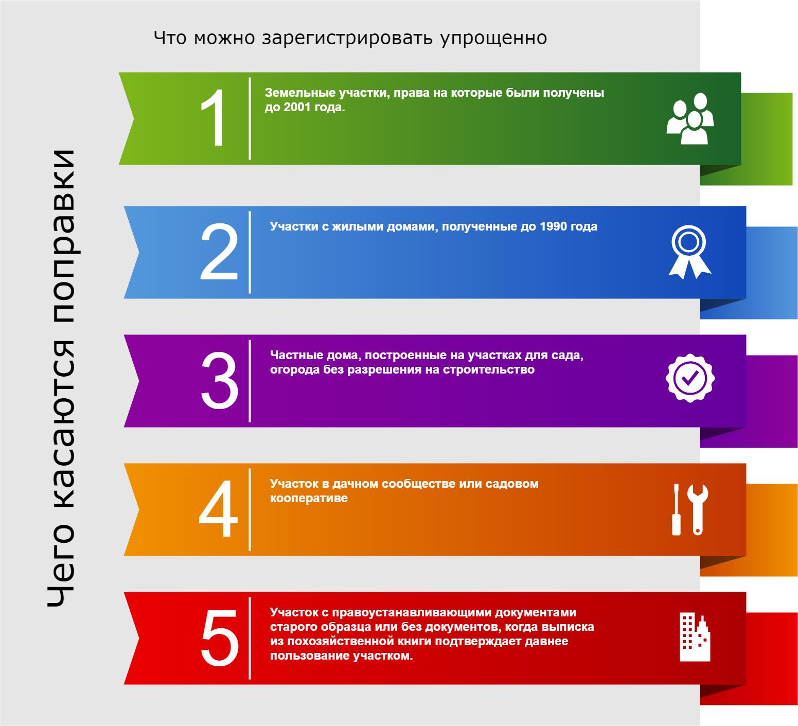 kak-oformit-zemelnyj-uchastok-v-sobstvennost-poryadok-oformleniya-i-registracziya-prava-na-zemlyu-2