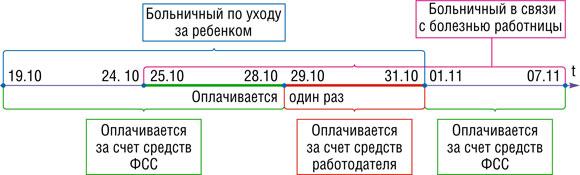 kak-oplatit-rabotniku-peresekayushhiesya-bolnichnye-2