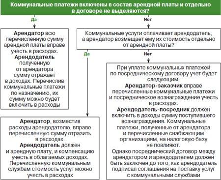 kak-opredelyayutsya-dohody-i-rashody-u-arendodatelya-posrednika-pri-oplate-kommunalnyh-uslug-2