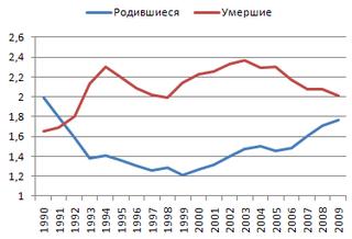 kak-podnimaetsya-neschastnaya-demografiya-v-rossii-2