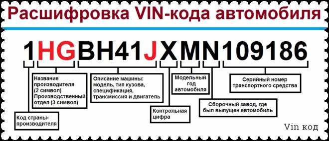kak-rasshifrovat-vin-kod-avtomobilya-2