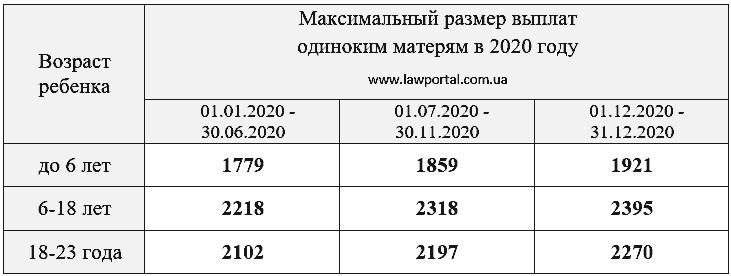 kakie-est-vyplaty-i-lgoty-materyam-odinochkam-v-2020-godu-2