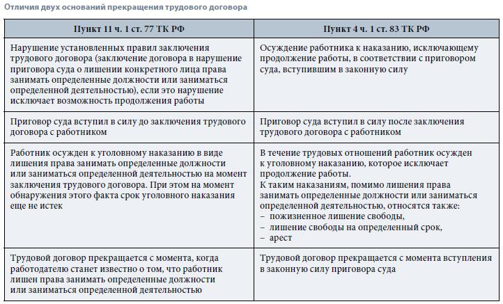 kakie-narusheniya-pravil-zaklyucheniya-trudovogo-dogovora-yavlyayutsya-osnovaniem-ego-prekrashheniya-2