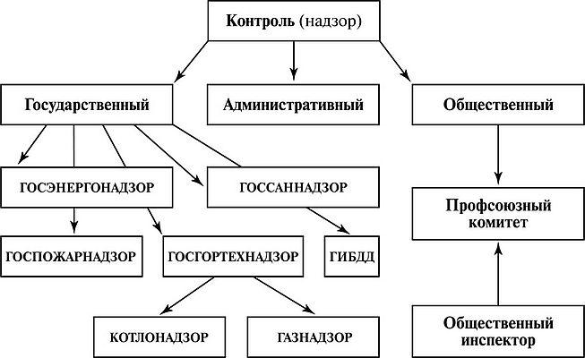 kakie-organy-osushhestvlyayut-nadzor-za-soblyudeniem-pravil-ohrany-truda-2