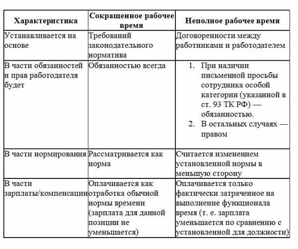 kakim-kategoriyam-rabotnikov-ustanovleno-sokrashhennoe-rabochee-vremya-2