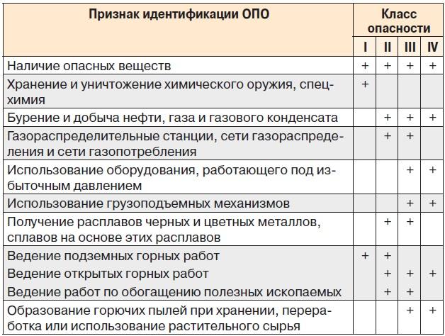 klassifikacziya-opasnyh-proizvodstvennyh-obektov-2
