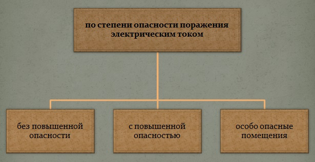 klassifikacziya-pomeshhenij-po-stepeni-opasnosti-porazheniya-elektricheskim-tokom-2