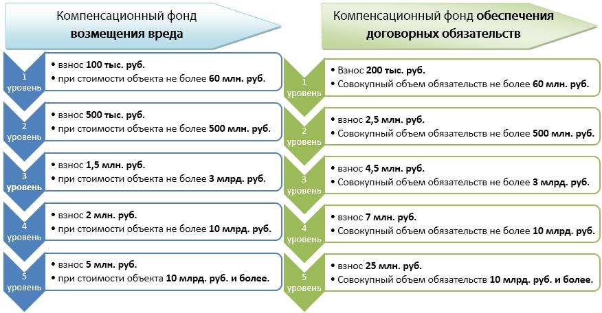 kompensaczionnyj-fond-sro-2