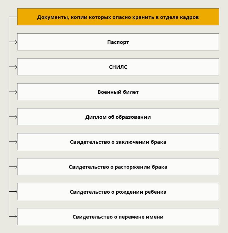 kopii-pasportov-i-diplomov-hranite-v-lichnyh-delah-tolko-s-pismennogo-soglasiya-rabotnika-2