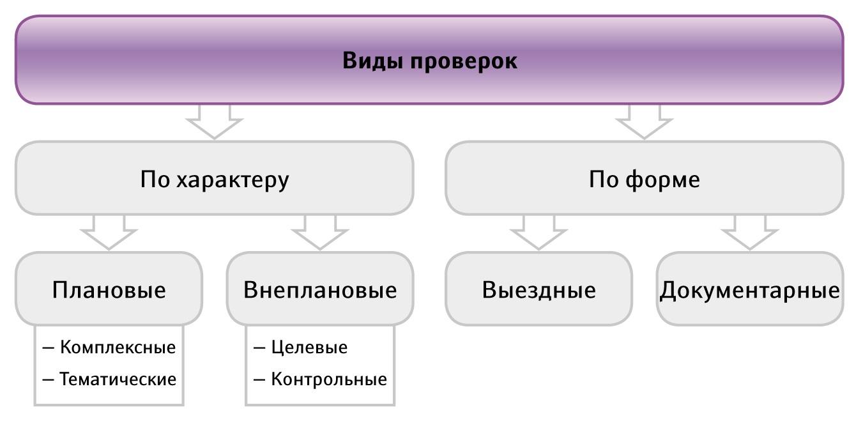kto-i-kak-proveryaet-normy-ohrany-truda-v-organizaczii-2