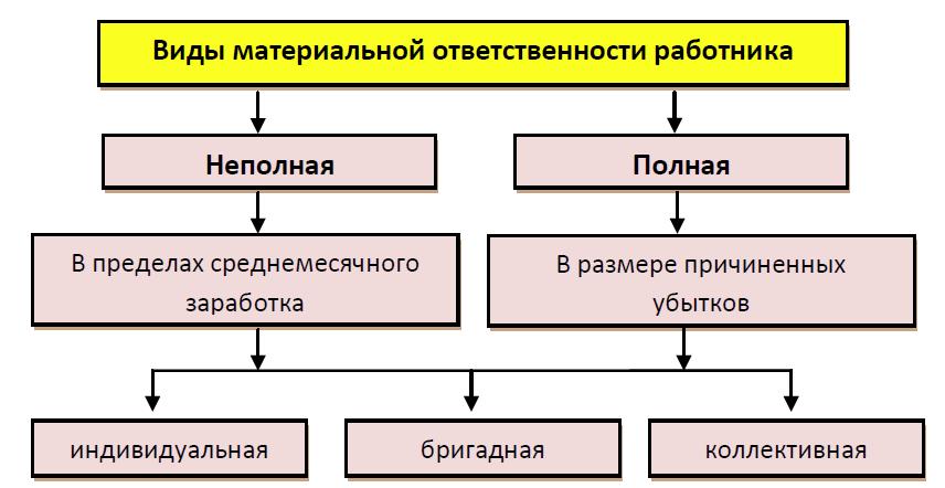 materialnaya-otvetstvennost-rabotnika-2