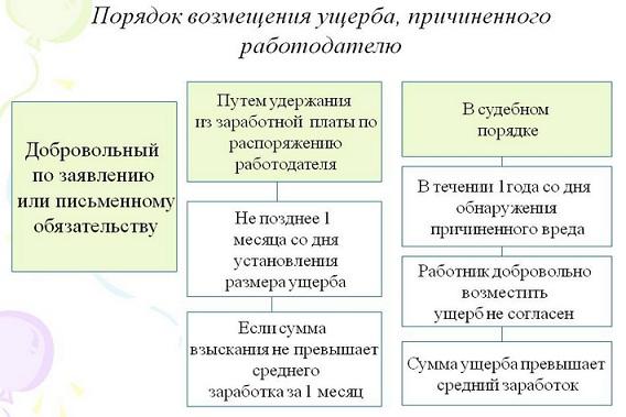 materialnaya-otvetstvennost-storon-trudovogo-dogovora-2