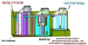 metody-ochistki-stochnyx-vod-2-300x153-7378460