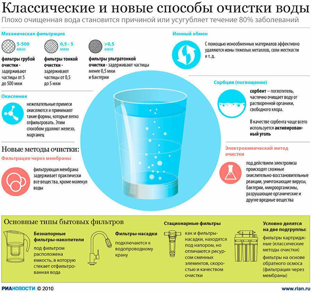 metody-ochistki-vody-2