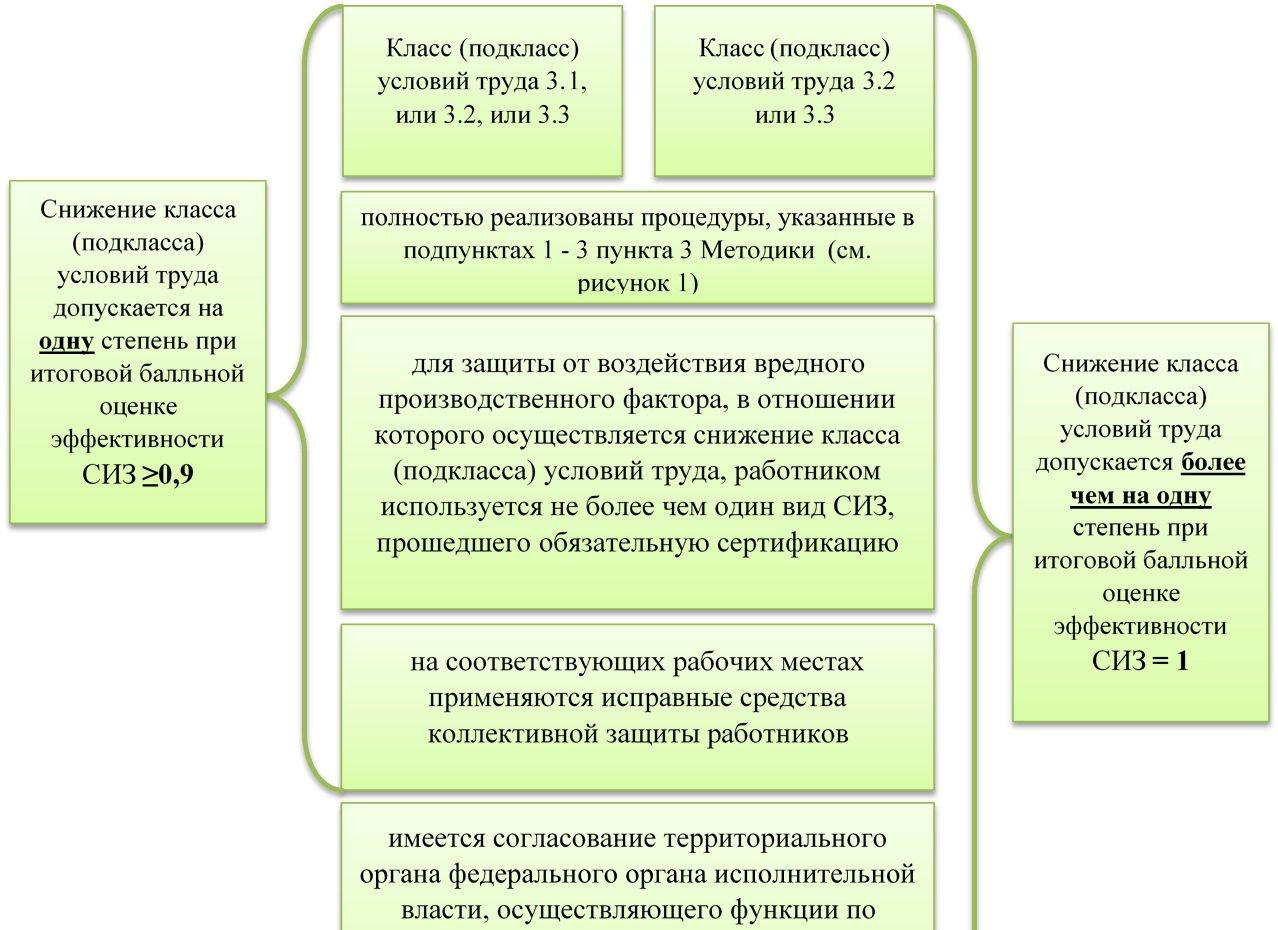 mintrudom-rossii-opredelen-poryadok-snizheniya-klassa-uslovij-truda-na-rabochih-mestah-s-vrednymi-usloviyami-truda-pri-primenenii-effektivnyh-sredstv-individualnoj-zashhity-siz-2