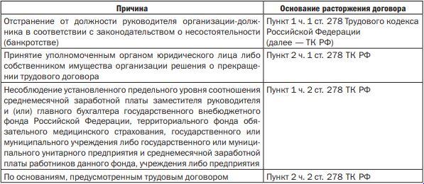 mozhno-li-uvolit-rukovoditelya-organizaczii-po-p-2-st-278-tk-v-period-ego-vremennoj-netrudosposobnosti-ili-nahozhdeniya-v-otpuske-2