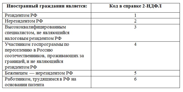ndfl-s-nerezidentov-rf-3