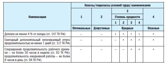 o-predostavlenii-garantij-kompensaczij-rabotnikam-zanyatym-vo-vrednyh-opasnyh-usloviyah-truda-2