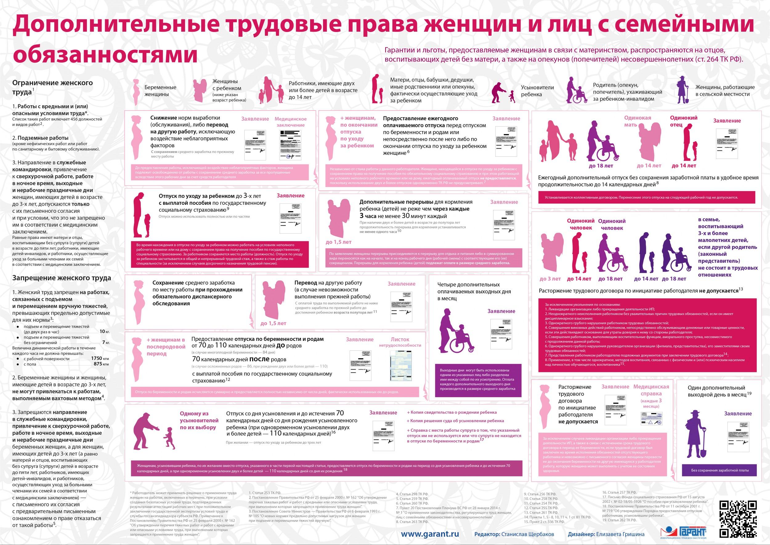 o-primenenii-zakonodatelstva-reguliruyushhego-trud-zhenshhin-licz-s-semejnymi-obyazannostyami-i-nesovershennoletnih-2