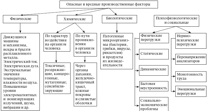 opasnost-dlya-zdorovya-vrednyh-i-ili-opasnyh-proizvodstvennyh-faktorov-2