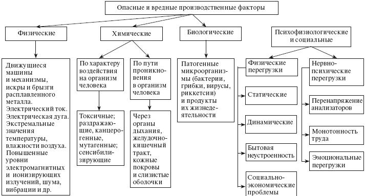 opasnye-i-vrednye-proizvodstvennye-faktory-perechen-2