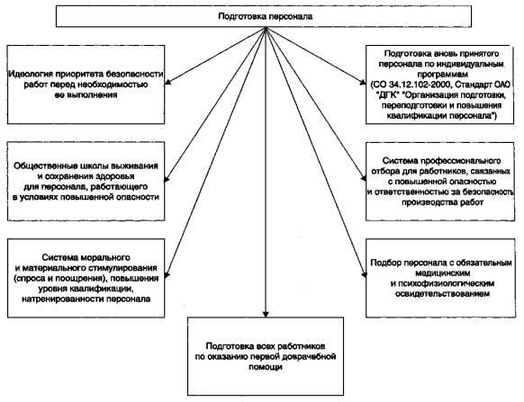 organizacziya-raboty-po-ohrane-truda-v-organizaczii-v-sootvetstvii-s-zakonodatelstvom-rossii-2