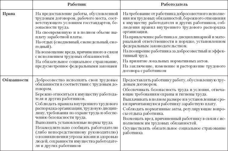 osnovnye-prava-i-obyazannosti-rabotnika-soglasno-trudovogo-kodeksa-rf-2