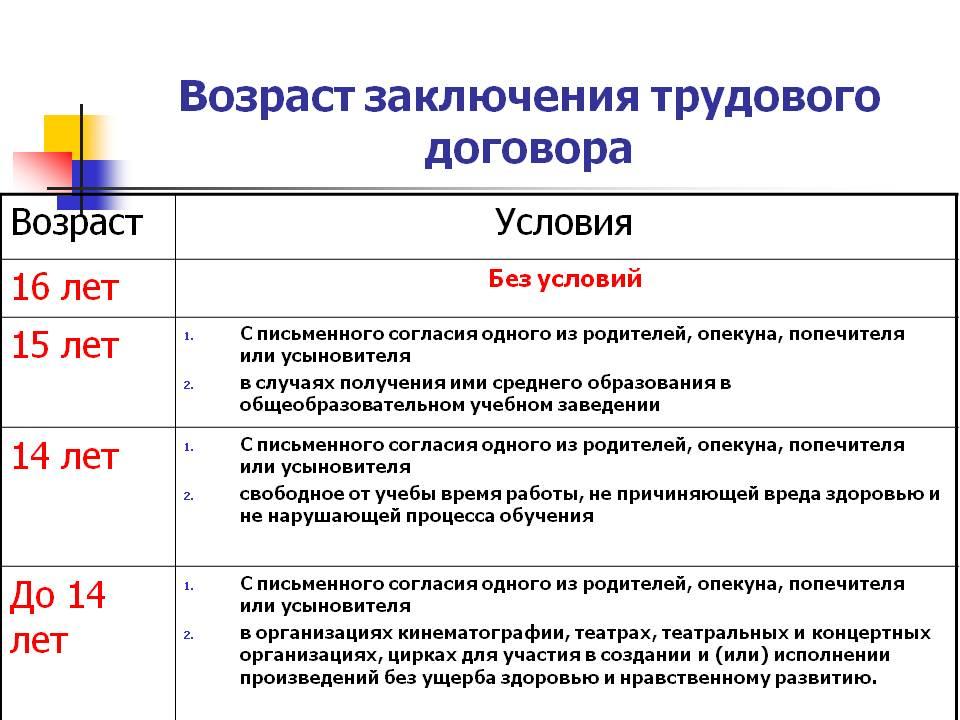 osobennosti-zaklyucheniya-trudovogo-dogovora-ustanovleny-tk-dlya-licz-v-vozraste-do-18-let-2