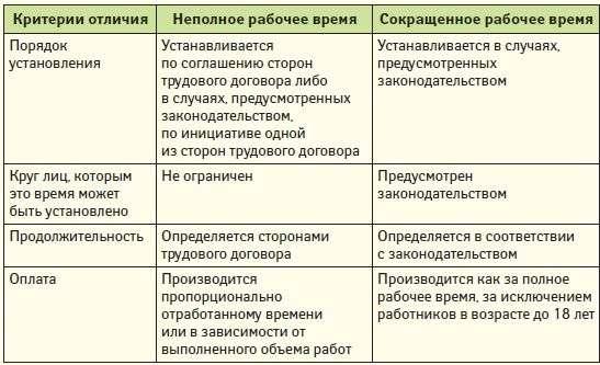 otlichie-nepolnogo-rabochego-vremeni-ot-sokrashhennogo-rabochego-vremeni-2