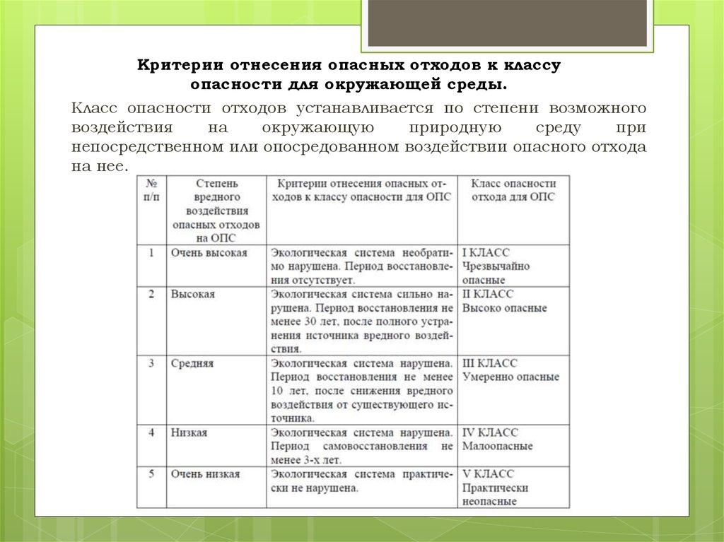 otnesenie-opasnyh-othodov-k-klassam-opasnosti-dlya-okruzhayushhej-sredy-2