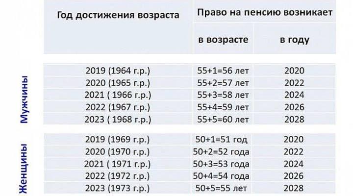 pensii-severyanam-v-2020-godu-izmeneniya-i-poryadok-nachisleniya-3