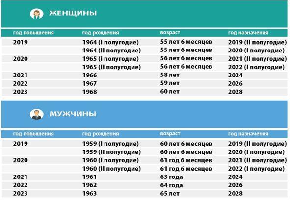 pensiya-severyanam-v-2020-godu-na-krajnem-severe-razmer-i-indeksacziya-raschet-severnogo-stazha-2
