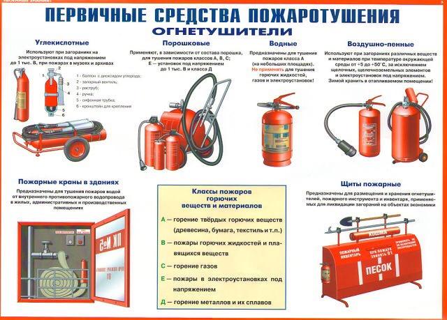 pervichnye-sredstva-pozharotusheniya-ognetushiteli-2