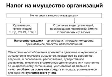 platelshhikami-naloga-na-imushhestvo-organizaczij-yavlyayutsya-2
