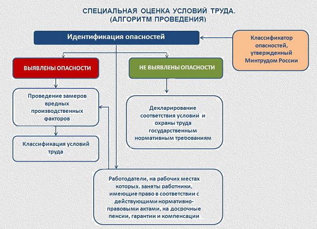 poetapnoe-provedenie-speczialnoj-oczenki-uslovij-truda-2