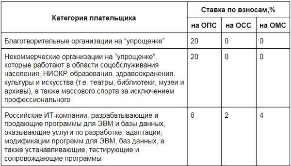 ponizhennye-tarify-strahovyh-vznosov-dlya-uproshhenczev-poryadok-primeneniya-2